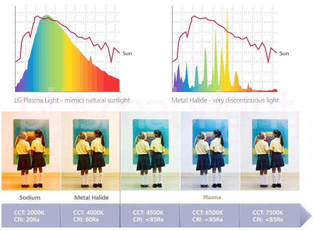 Benefits Of Full Spectrum Lighting, Full Spectrum Lamp